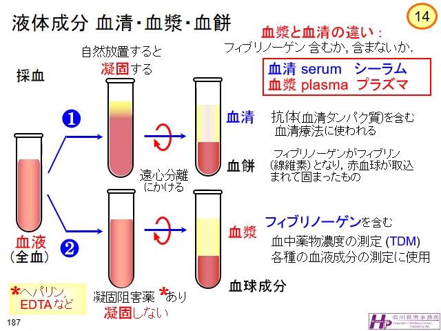 と 違い の 血清 血漿 採血検査における「血清」と「血漿」の違いとは何か? ハテナース